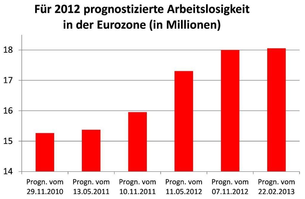Datenquelle: EU-Kommission (AMECO-Datenbank).