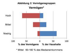 Quelle: HFCS 2010, eigene Berechnungen.