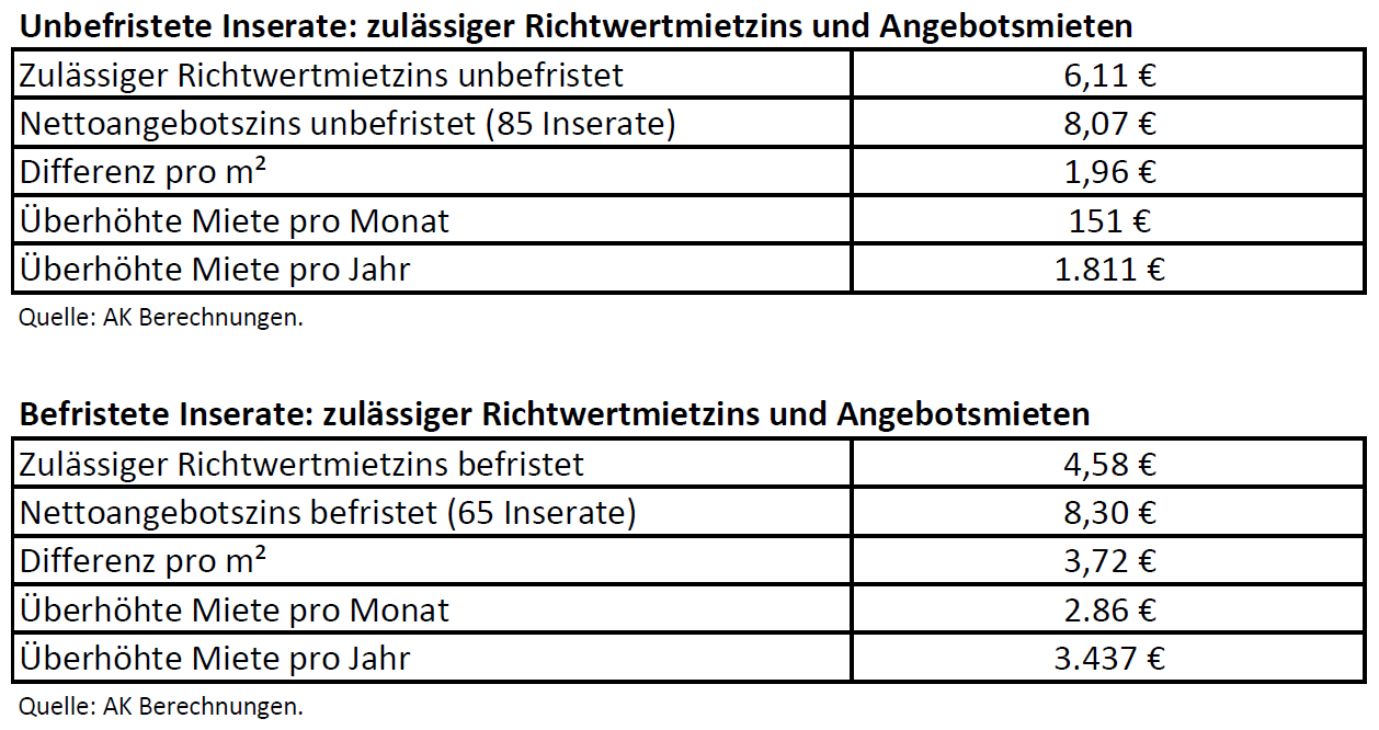 Altbaumietpreise Tabelle
