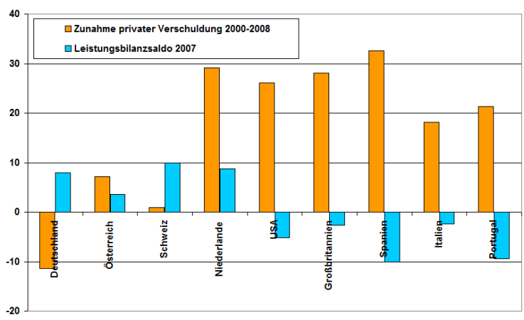 Abbildung 2: Zunahme privater Verschuldung 2000-2008 und Leistungsbilanzsaldo 2007, jeweils in Prozent des Bruttoinlandsprodukts. Quelle: Stockhammer, eigene Darstellung.