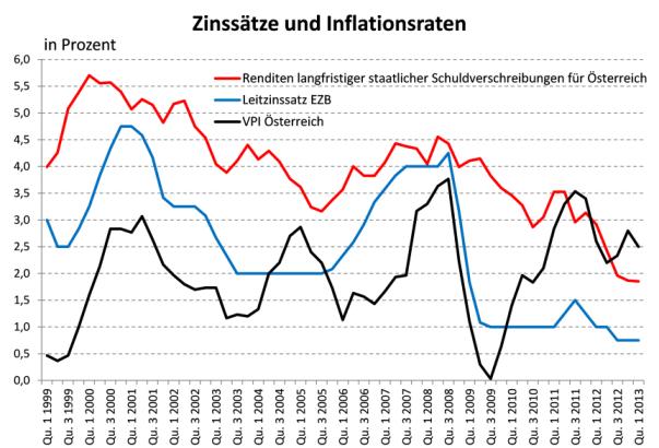 Quelle: EUROSTAT, STATISTIK AUSTRIA