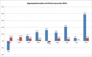 EK Rendite und Performance