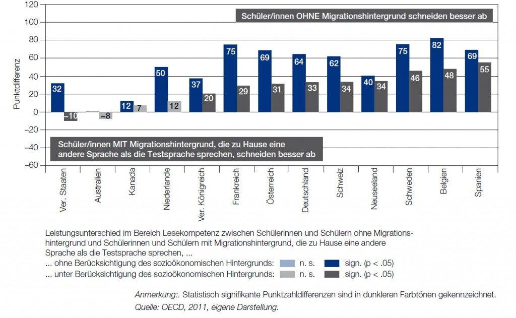 sozioökonomie-migrationshintergrund