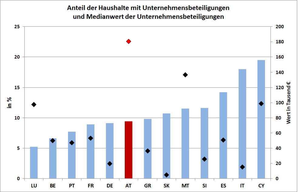 UN Grafik