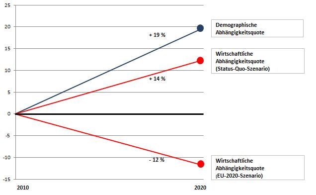Demographische und wirtschaftliche Abhängigkeitsquote 20102020