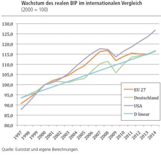 Wachstumsvergleich DE-EU-USA