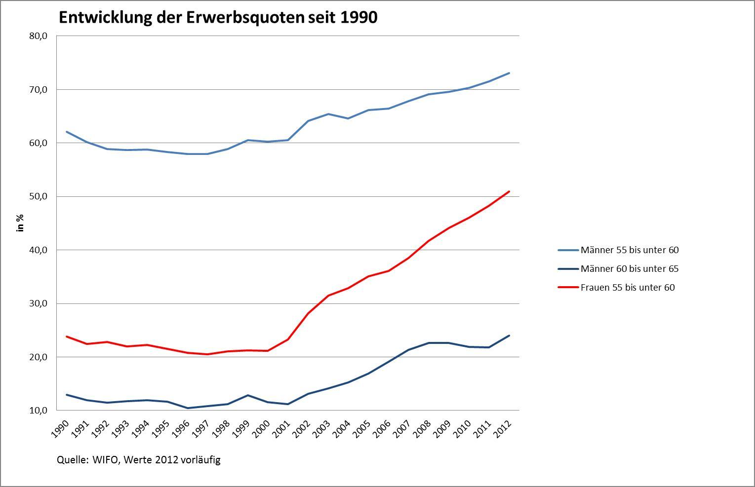 Entwicklung der Erwerbsquoten seit 1990