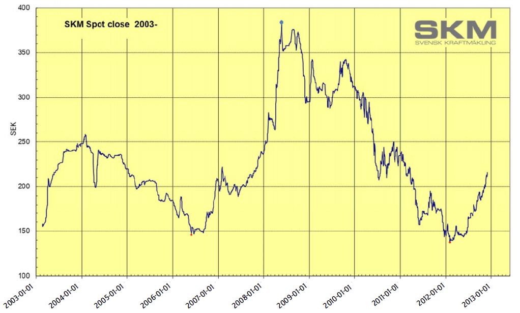Preisentwicklung für Erneuerbare Energiezertifikate in Schweden 2003-2012