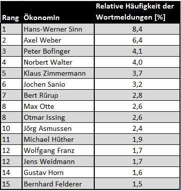 Tabelle_Pühringer