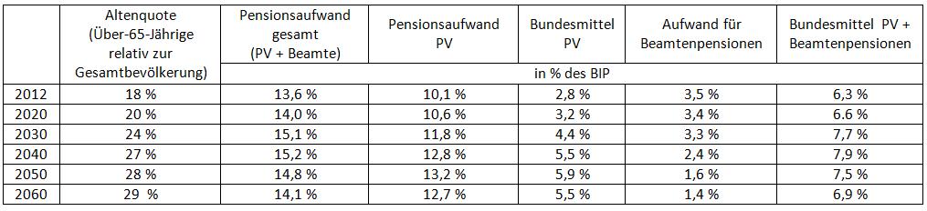 Altenquote und öffentliche Pensionskosten