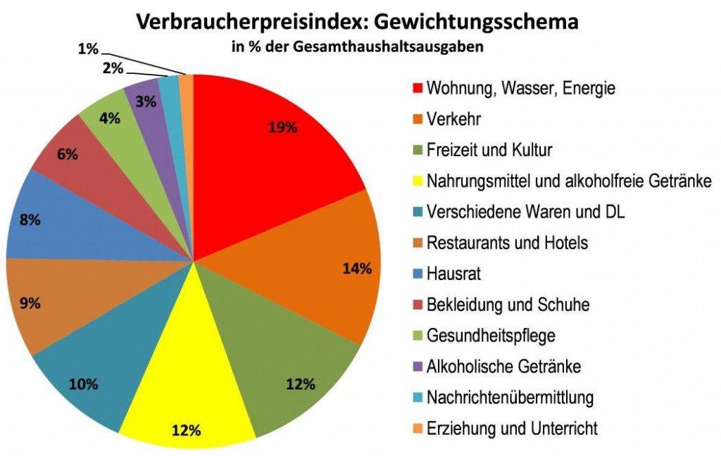 Datenquelle: Statistik Austria
