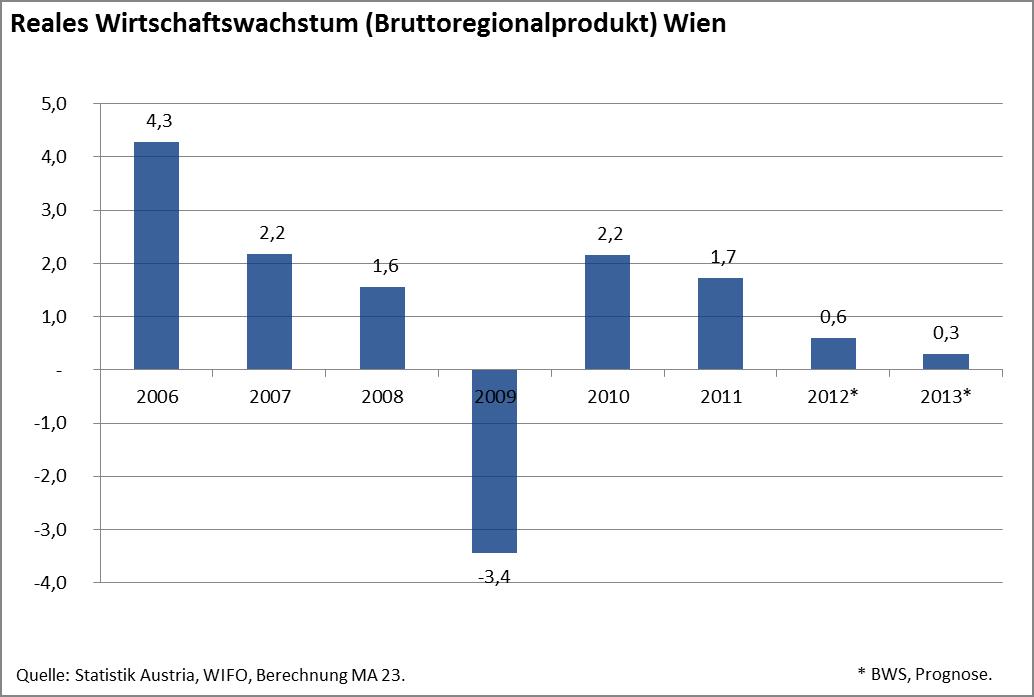 Wirtschaftswachstum Wien