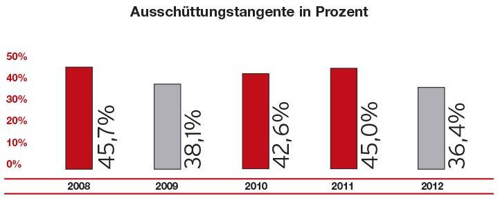 AK_Bilanzbarometer2013_NurGrafik_OhnNo.indd