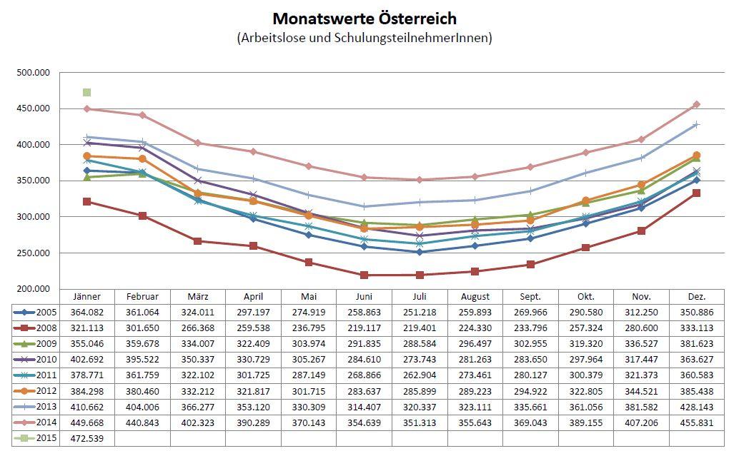 AL_Monatswerte_2005-2015