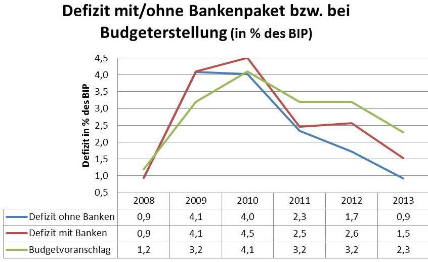Quelle: Statistik Austria, Eurostat und BMF; Die Erträge aus Dividenden, Haftungsentgelte und Pönalzahlungen wurden gegengerechnet.