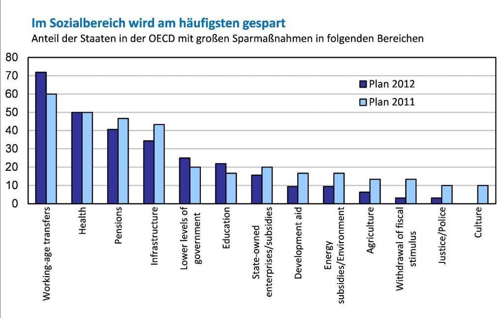 Quelle: OECD, eigene Darstellung.