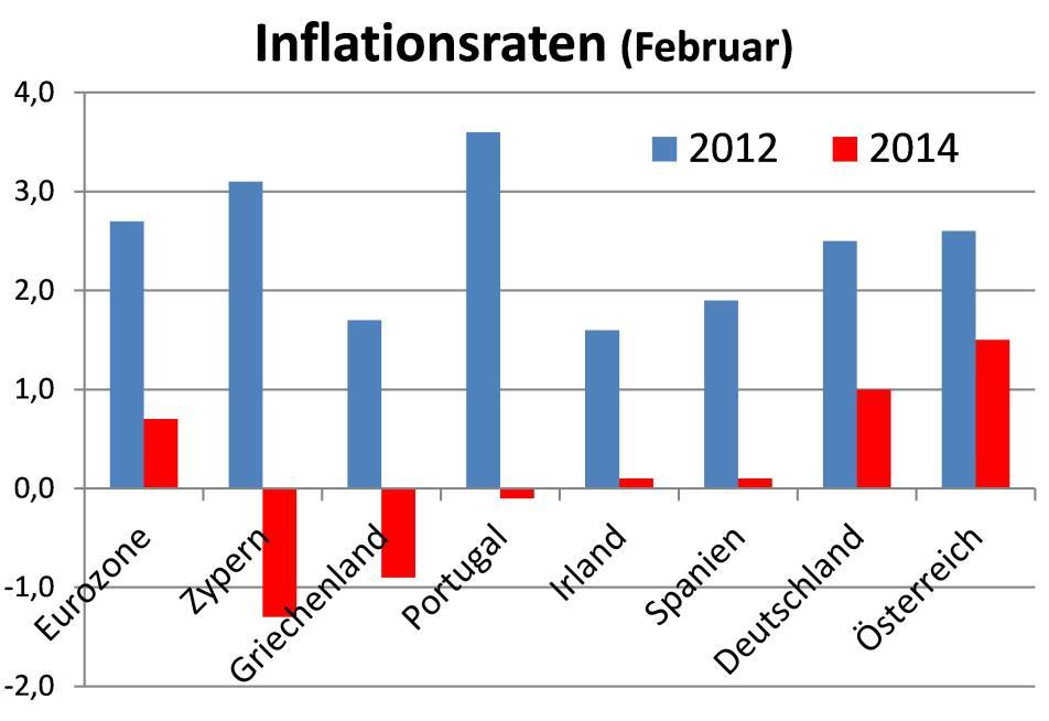 Datenquelle: Eurostat