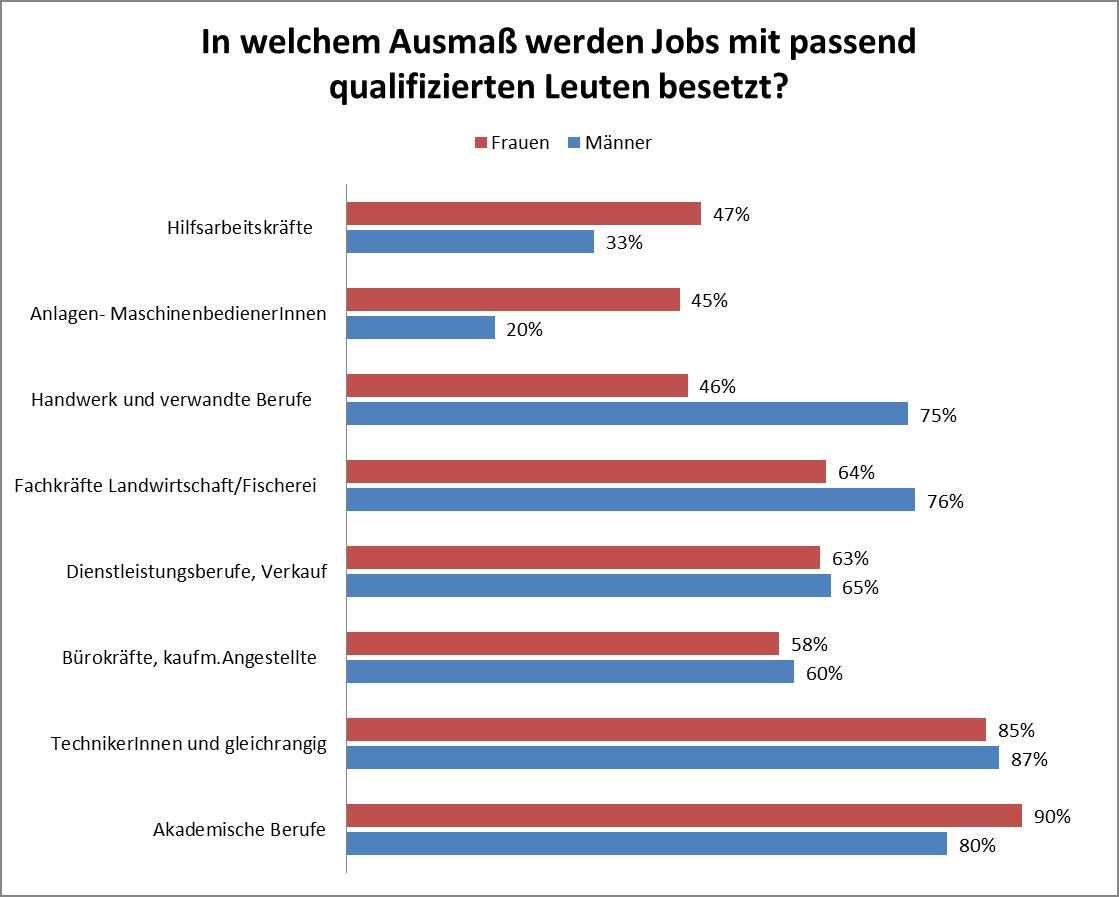 Jobs Qualifikation