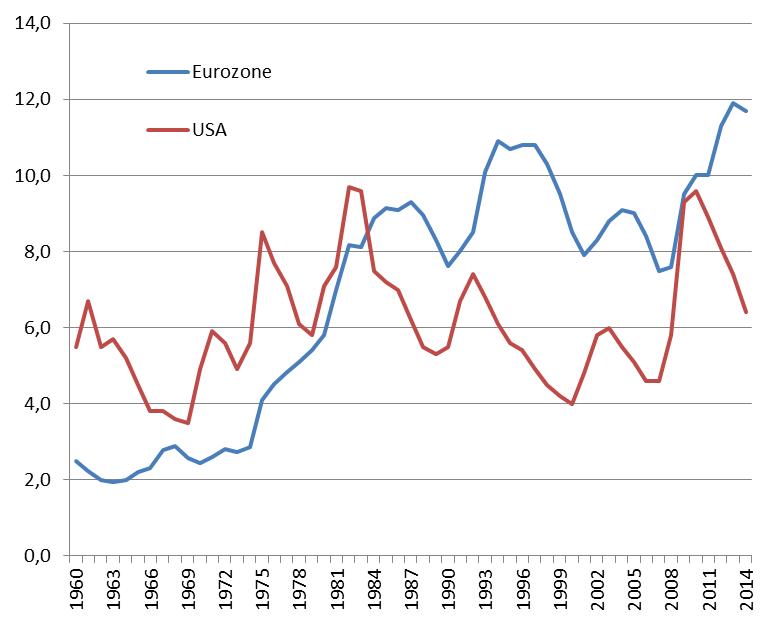 Arbeitslosenraten EU - USA