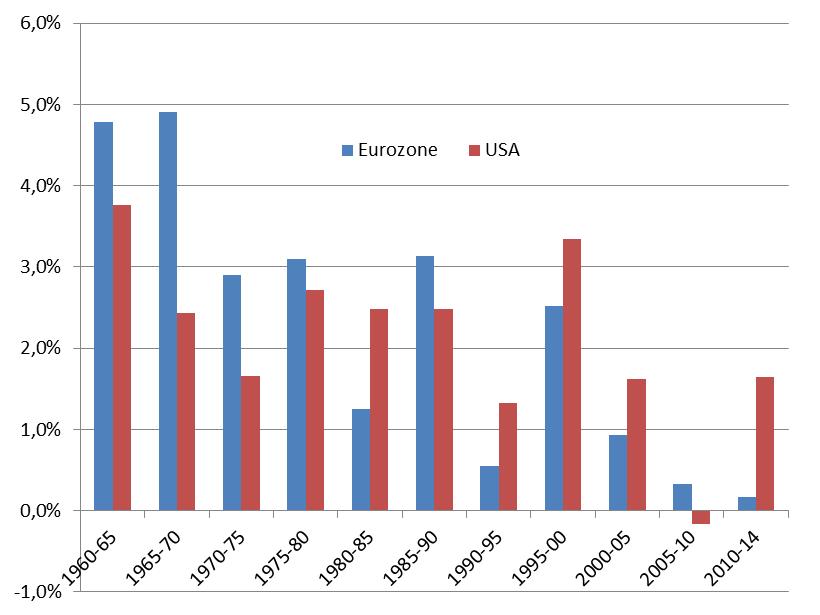 BIP-wachstum EU-12 USA