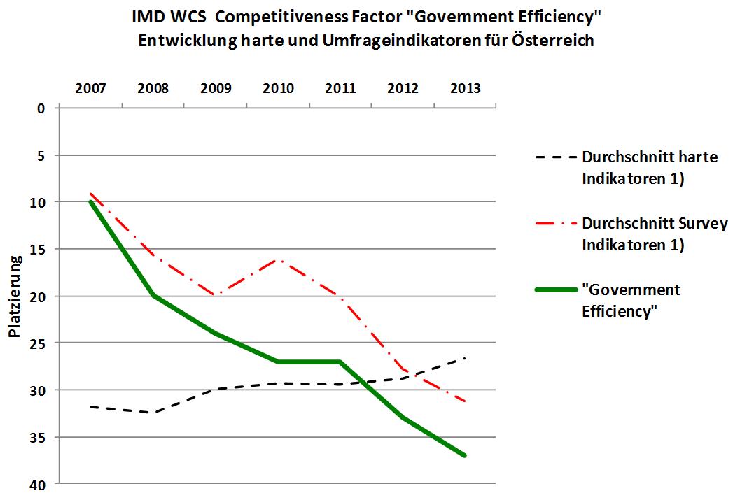 IMD - Österreich 2