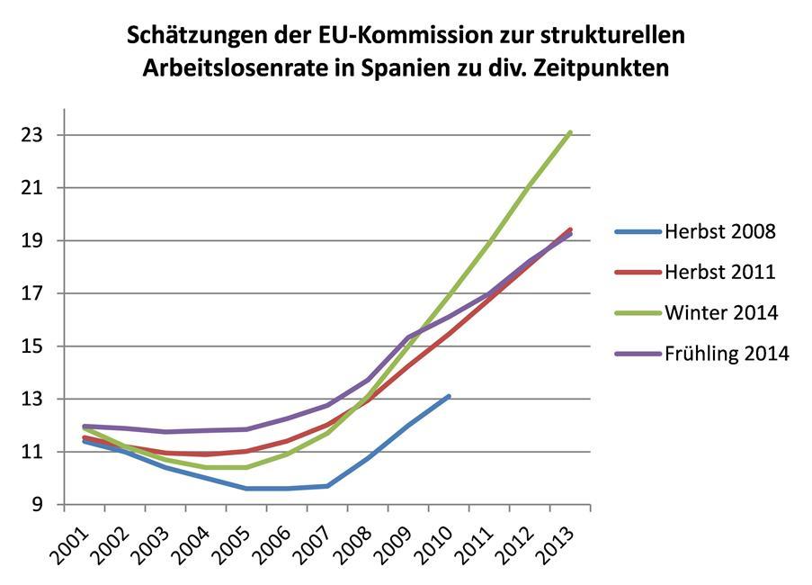 Daten: Prognosen der Europäischen Kommission