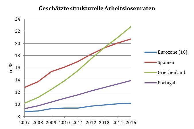 Daten: AMECO-Datenbank der EU-Kommission (Stand: 5.5.2014)