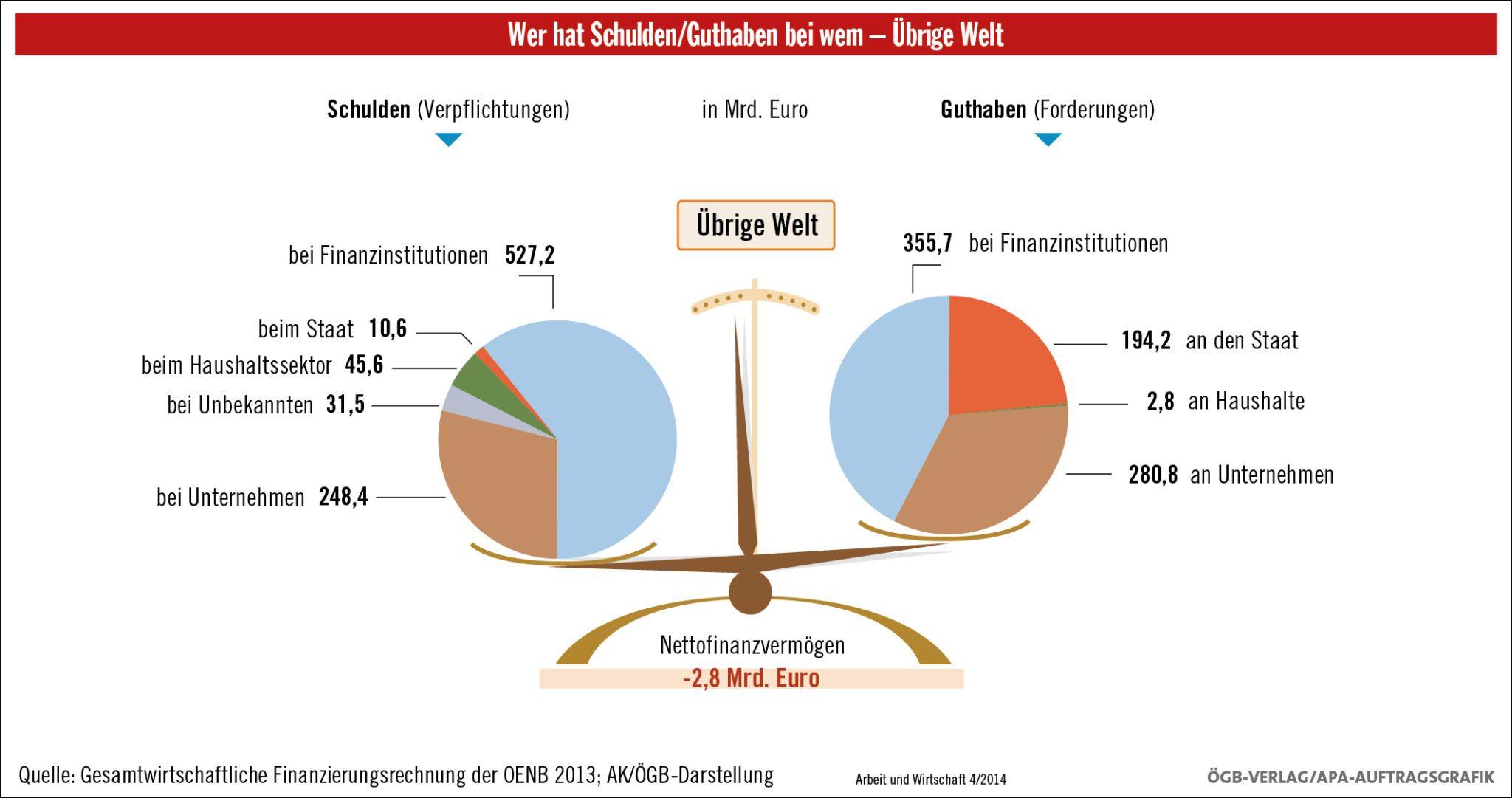 Finanzverpflichtungen Österreichs an das Ausland