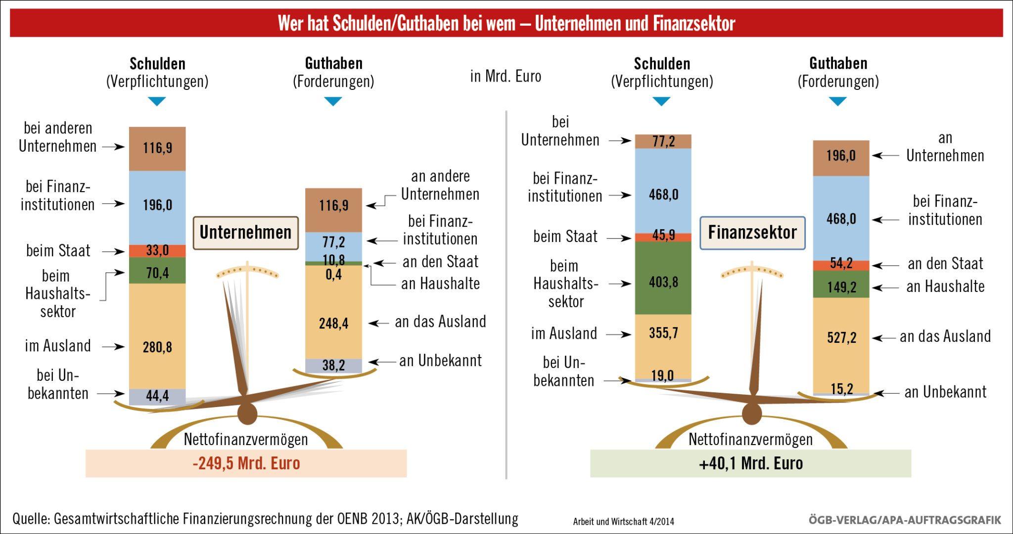 Finanzierungssaldo Unternehmen Finanzsektor in Österreich