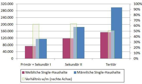 Quelle: Eigene Berechnungen mit HFCS-Daten.