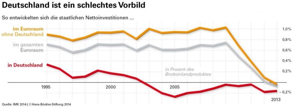 Nettoinvestitionen-DE-EURO