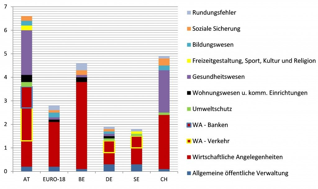 Datenquelle: Eurostat (14.5.2014). *Subventionen und Transfers.
