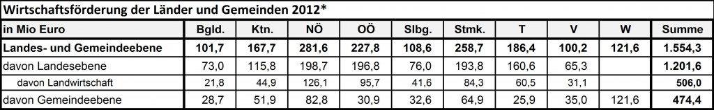 Quelle: Statistik Austria (STATcube 14.5.2014), eigene Berechnungen. *ordentliche & ao. Ausgaben sowie Investitionsausg. lt. Voranschlägen