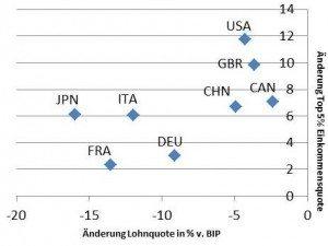Alle Veränderungen beziehen sich auf den Zeitraum 1980/3-2004/7 (Vierjahresdurchschnitte) mit Ausnahme von Großbritannien (1984/7-2004/7) und China (1992/5-2000/3).