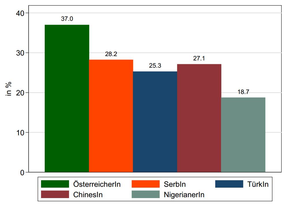 Rücklaufquoten Bewerbungen_Schweighofer
