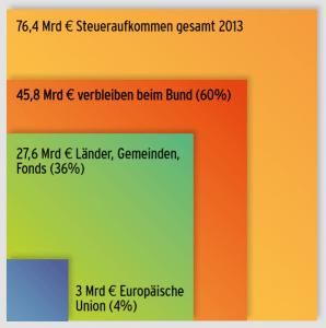 Steueraufkommen des Bundes und dessen Verteilung 2013