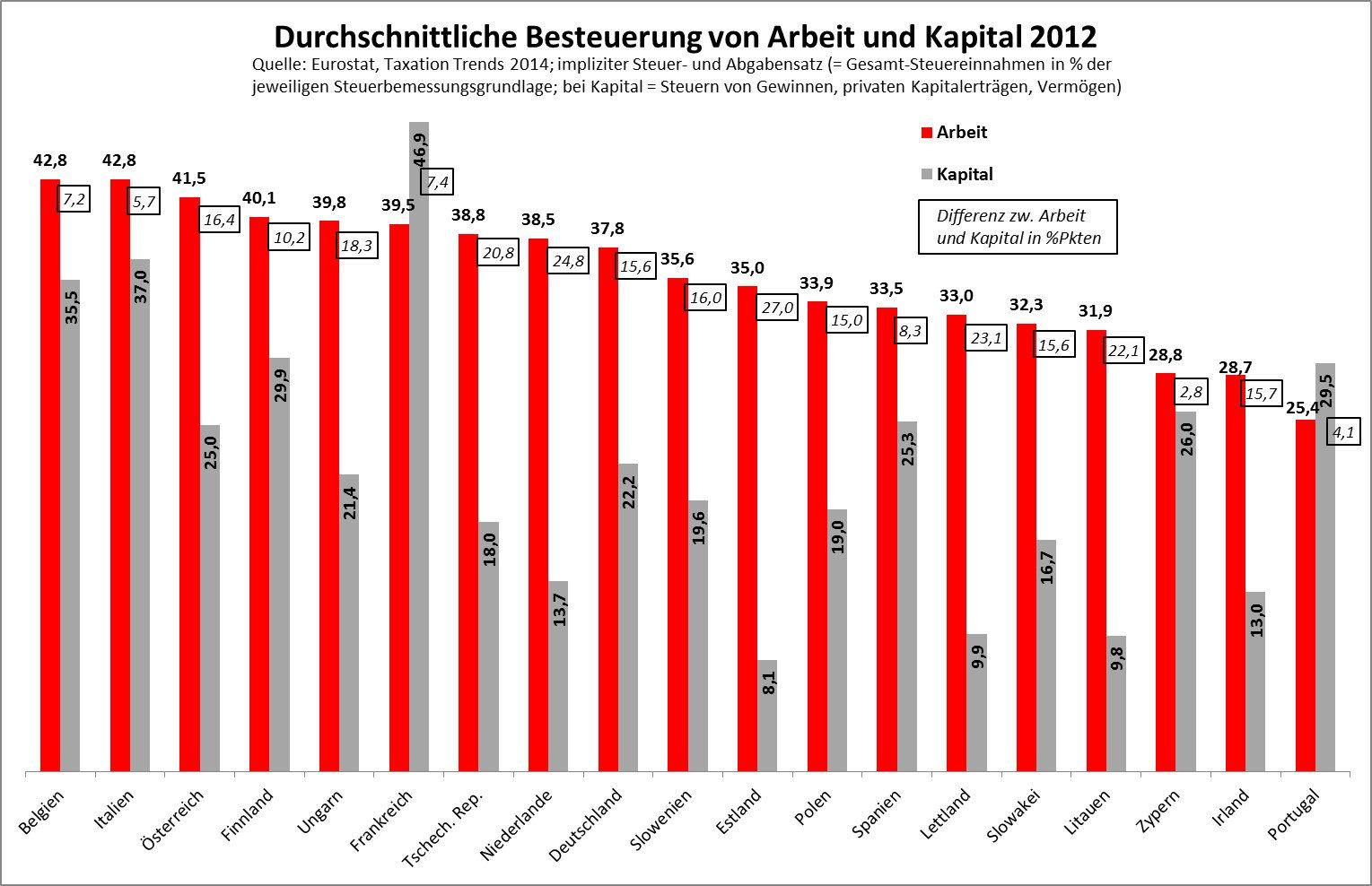 Steuern2012