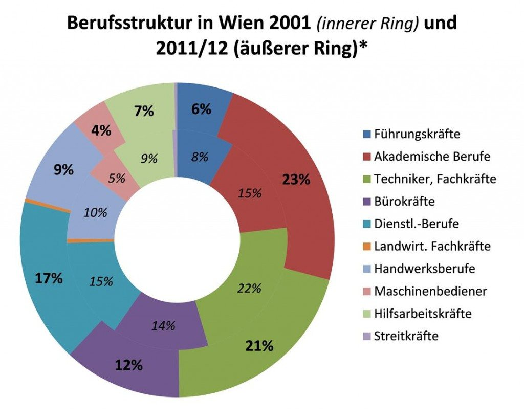Datenquellen: Volkszählung 2001 bzw. Mikrozensus-Arbeitskräfteerhebung 2011 und 2012 (jeweils Durchschnitt der beiden Jahreswerte). *Anteile der Berufshauptgruppen an der Gesamtzahl der Erwerbspersonen (ohne geringfügig Beschäftigte) am Arbeitsort Wien.