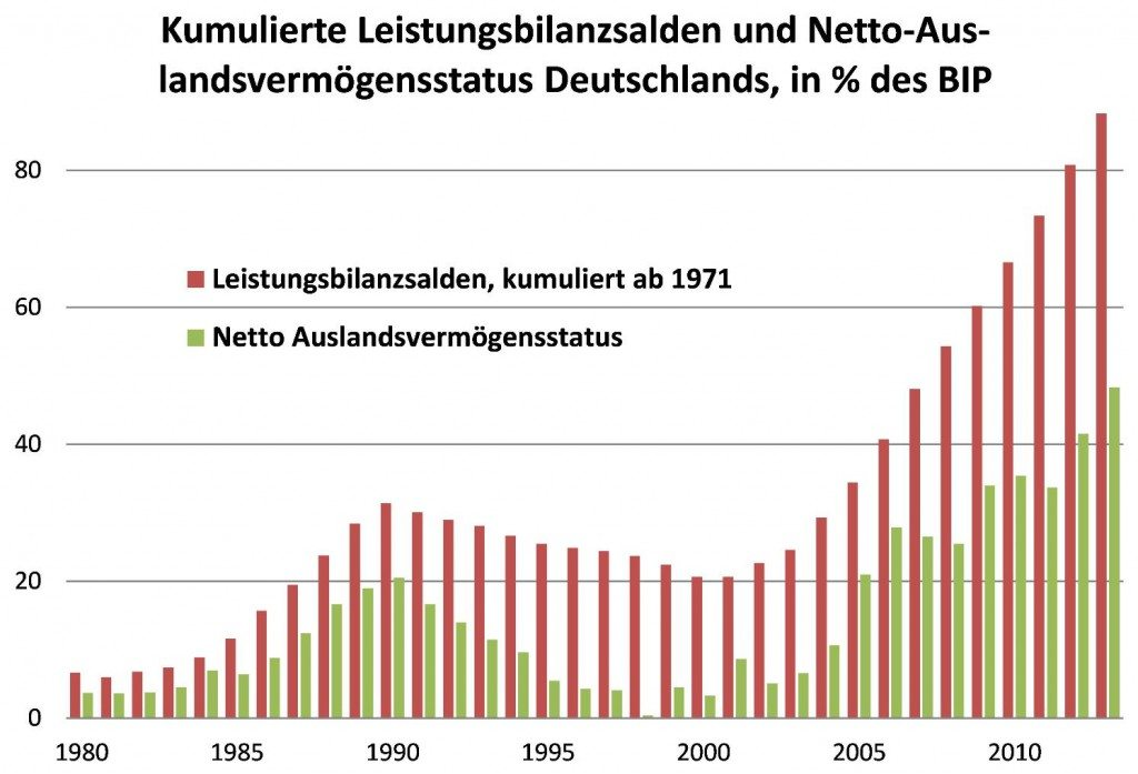 Quelle: Eurostat, eigene Berechnungen, Mai 2014.