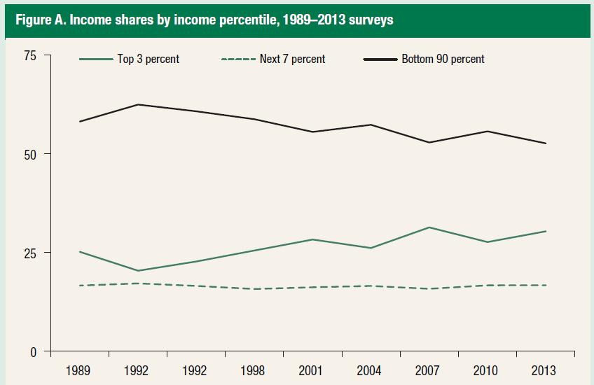 Einkommensanteile ausgewählter Gruppen