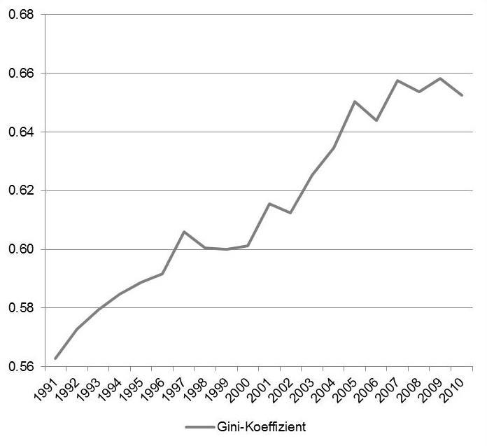 Quelle: Rehm/Schmid/Wang 2014, Basisdaten: SOEP v28l.