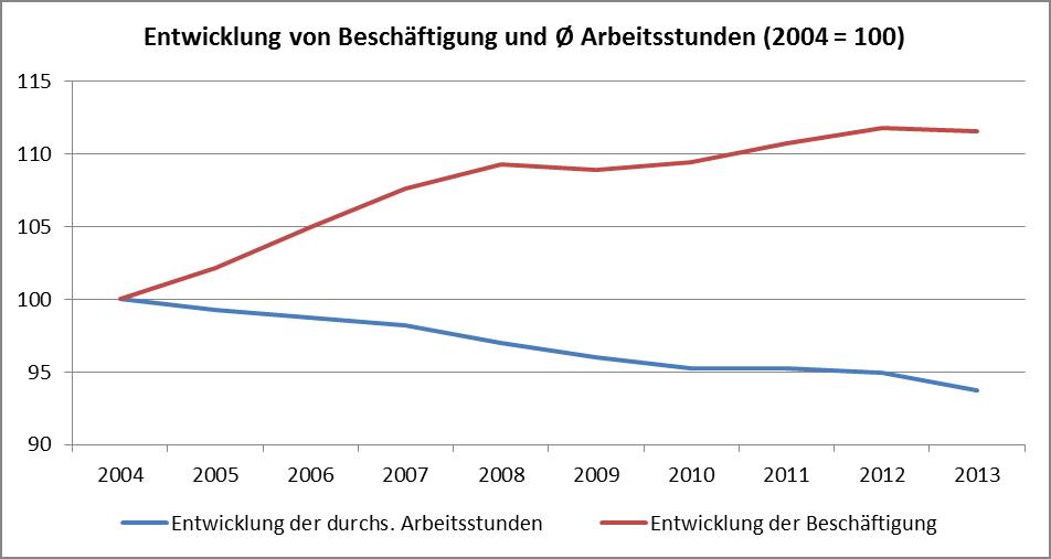 Grafik Entwiklung von Beschäftigung und Arbeitsstunden - Wagner Norman - 2014.08