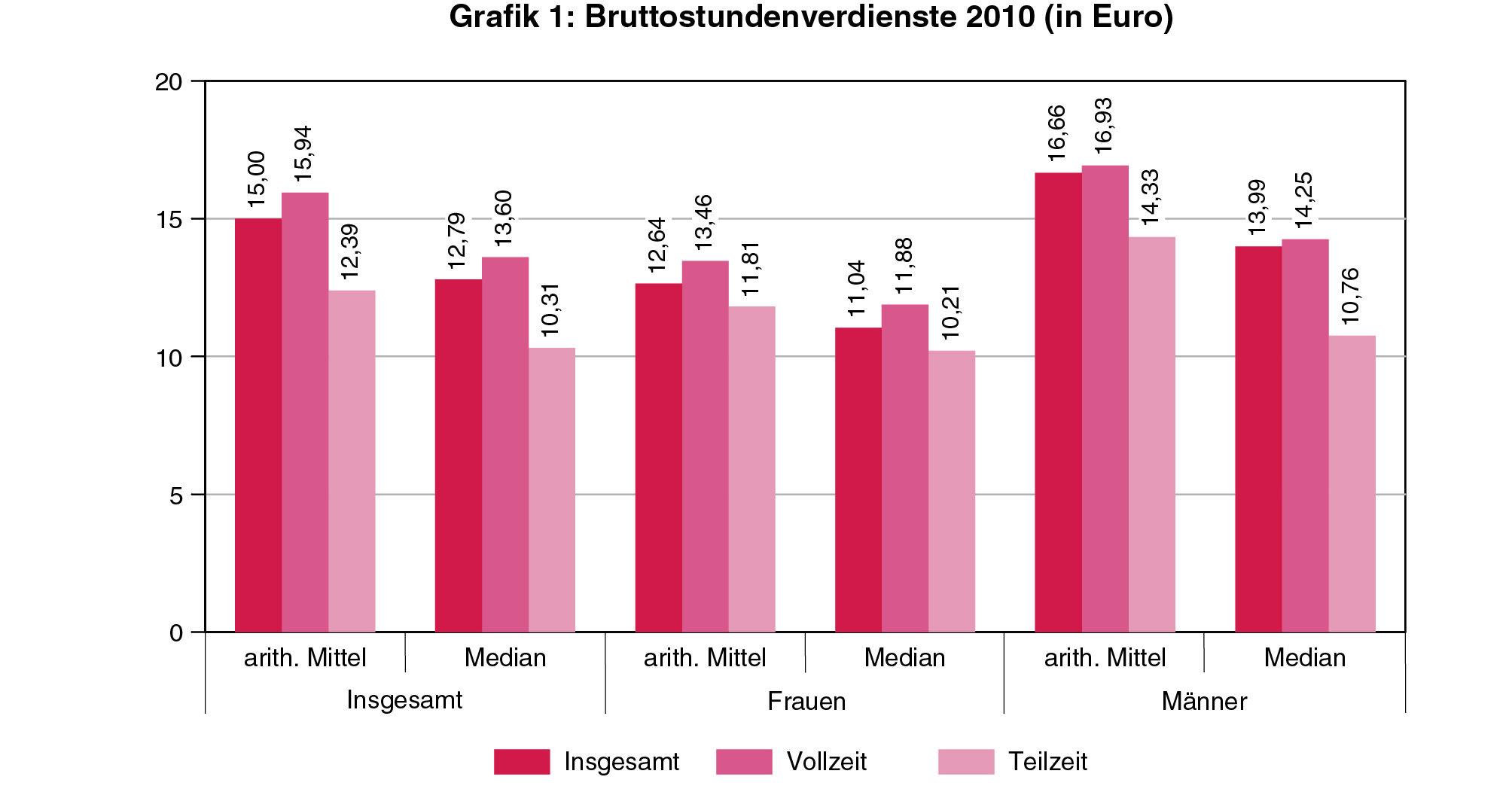 Q:Grafikenmarthae_mailAK_grafik_1.EPS