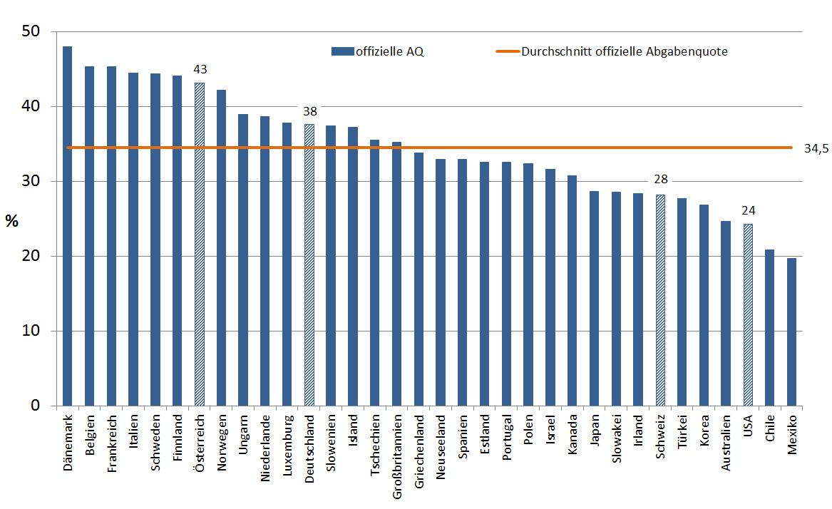 Abgabenquote OECD