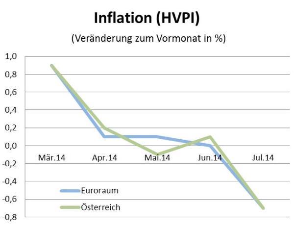 Quelle: Statistik Austria, EUROSTAT
