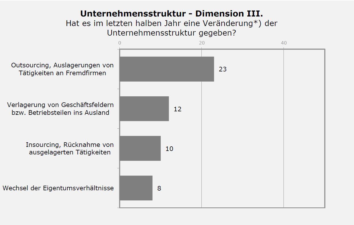Strukturwandelbarometer