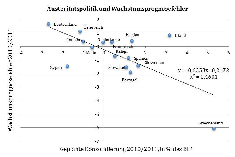 Austerität-Wachstum