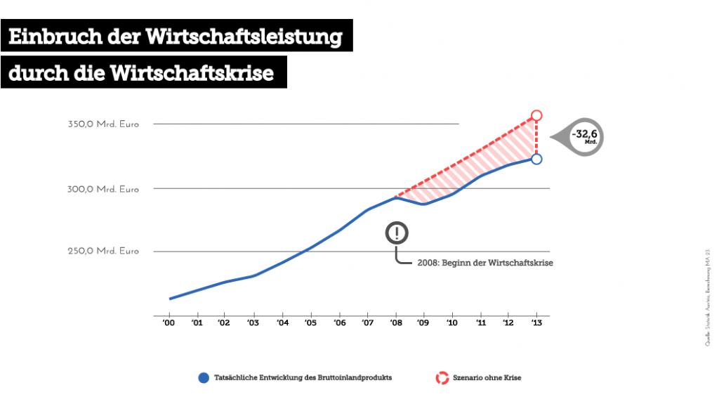 Quelle: Statistik Austria, Berechnung MA 23.