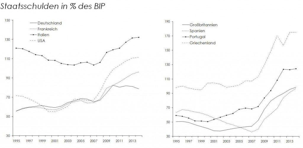 Quelle: Eurostat (Ameco)