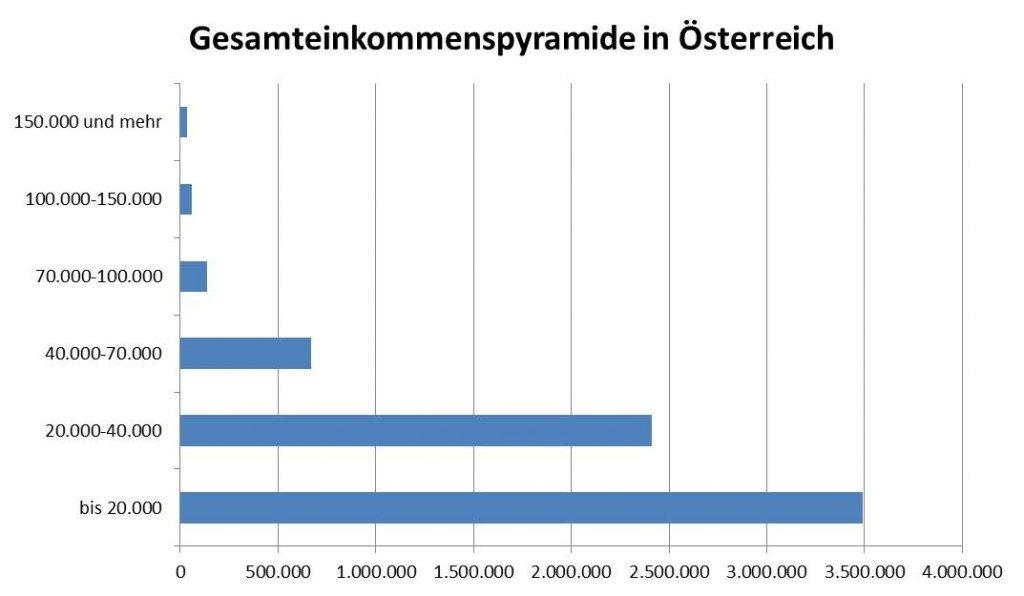 Quelle: STATISTIK AUSTRIA, Integrierte Lohn- und Einkommensteuerstatistik 2011.